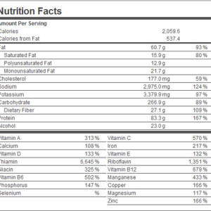 What to look for on a nutrition label